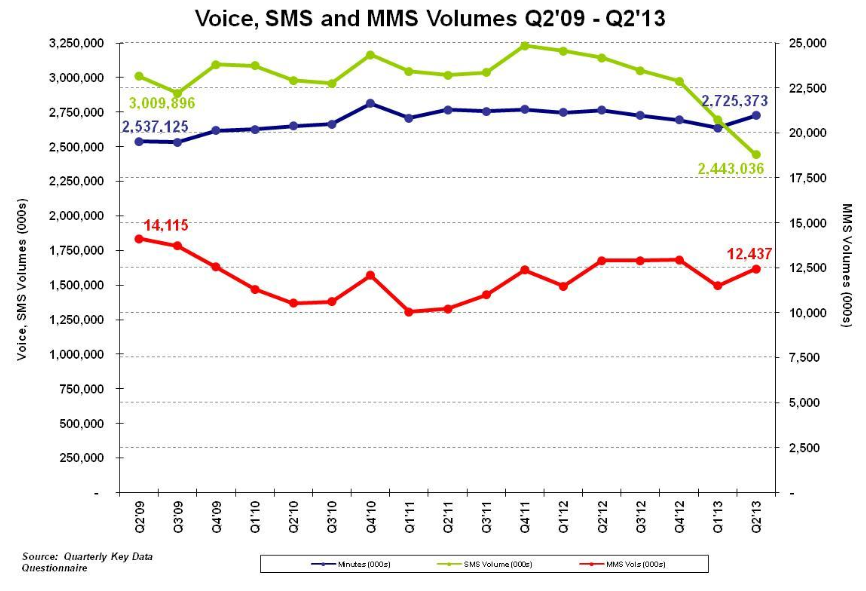 Voics SMS MMS volumes