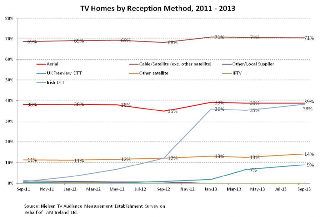 TV homes by reception method. Source: COMREG quarterly report Q2 2013